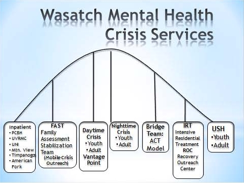 Crisis Services Wasatch Mental Health
