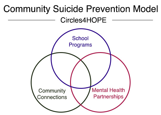 Suicide Prevention Model