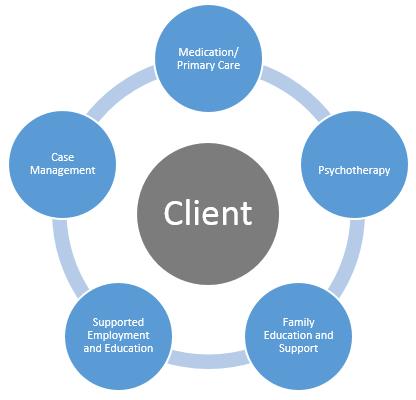 Client  Flow image
