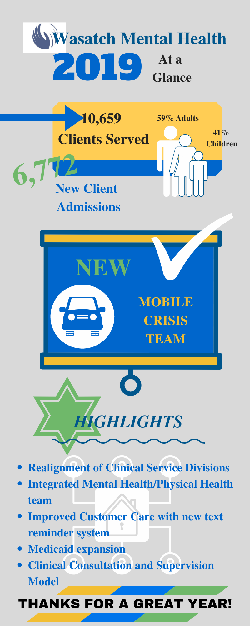 Infographic-WMH Highlights for 2019